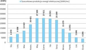 Szacunkowa produkcja energii elektrycznej o nominalnej mocy 199.92 kWp