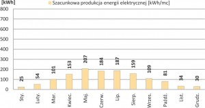 Zestaw Fotowoltaiczny on-grid 1-fazowy o mocy nominalnej 1.44 kWp