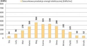 Zestaw Fotowoltaiczny on-grid 1-fazowy o mocy nominalnej 2.40 kWp
