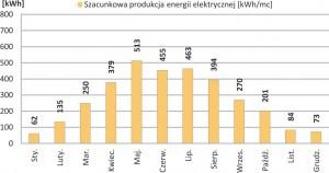 Zestaw Fotowoltaiczny on-grid 1-fazowy o mocy nominalnej 3.36 kWp