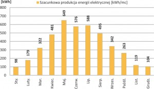 Zestaw Fotowoltaiczny on-grid 1-fazowy o mocy nominalnej 4.32 kWp