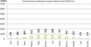 Szacunkowa produkcja energii elektrycznej o nominalnej mocy 6.00 kWp