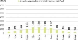 Szacunkowa produkcja energii elektrycznej o nominalnej mocy 9.84 kWp