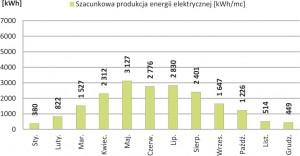 Szacunkowa produkcja energii elektrycznej o nominalnej mocy 20.16 kWp