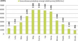 Szacunkowa produkcja energii elektrycznej o nominalnej mocy 39.84 kWp