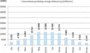 Szacunkowa produkcja energii elektrycznej o nominalnej mocy 99.96 kWp