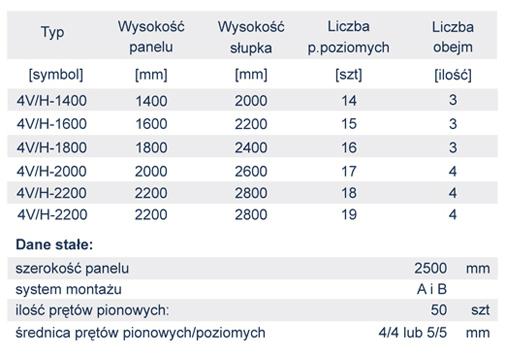 4V_dane_techniczne