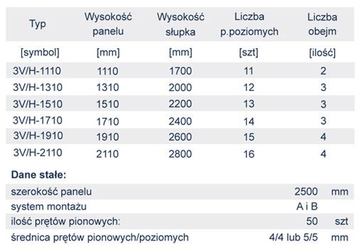 ogrodzenia_panelowe_3V_dane_techniczne